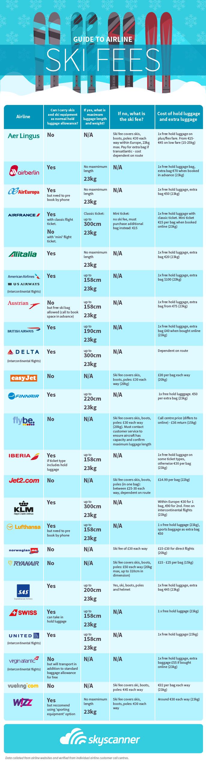 Skigepäck Flugreise Tipps